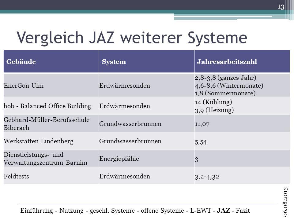 Vergleich JAZ weiterer Systeme 13 06.08.2013 Einführung - Nutzung - geschl. Systeme - offene Systeme - L-EWT - JAZ - Fazit GebäudeSystemJahresarbeitsz