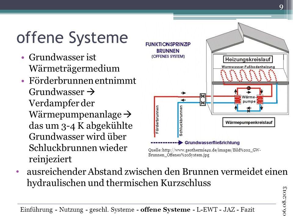 offene Systeme Grundwasser ist Wärmeträgermedium Förderbrunnen entnimmt Grundwasser Verdampfer der Wärmepumpenanlage das um 3-4 K abgekühlte Grundwass