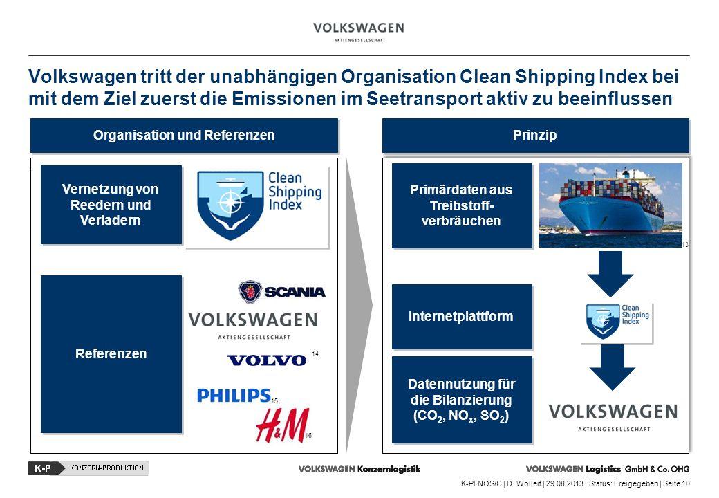 K-PLNOS/C | D. Wollert | 29.08.2013 | Status: Freigegeben | Seite 10. Vernetzung von Reedern und Verladern Organisation und Referenzen Prinzip Volkswa