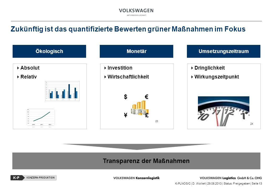K-PLNOS/C | D. Wollert | 29.08.2013 | Status: Freigegeben | Seite 13 ÖkologischMonetärUmsetzungszeitraum Absolut Relativ Investition Wirtschaftlichkei