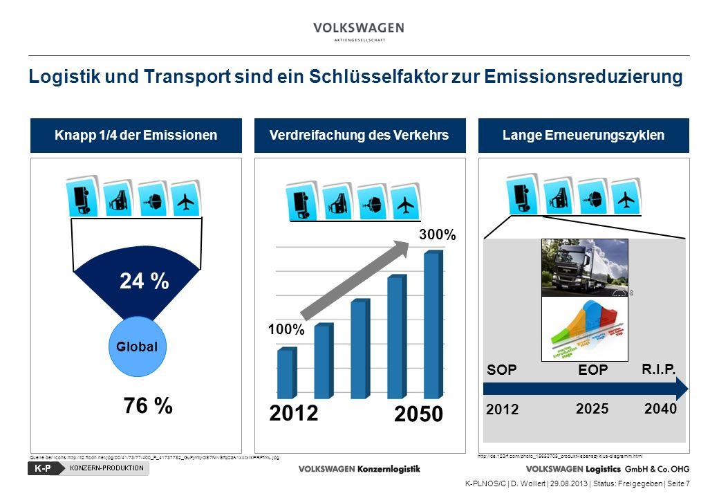 K-PLNOS/C | D. Wollert | 29.08.2013 | Status: Freigegeben | Seite 7 Logistik und Transport sind ein Schlüsselfaktor zur Emissionsreduzierung Knapp 1/4