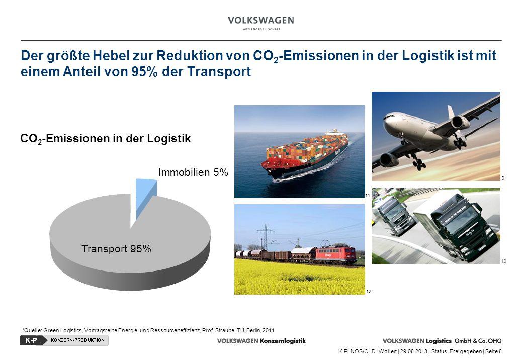 K-PLNOS/C | D. Wollert | 29.08.2013 | Status: Freigegeben | Seite 8 Der größte Hebel zur Reduktion von CO 2 -Emissionen in der Logistik ist mit einem