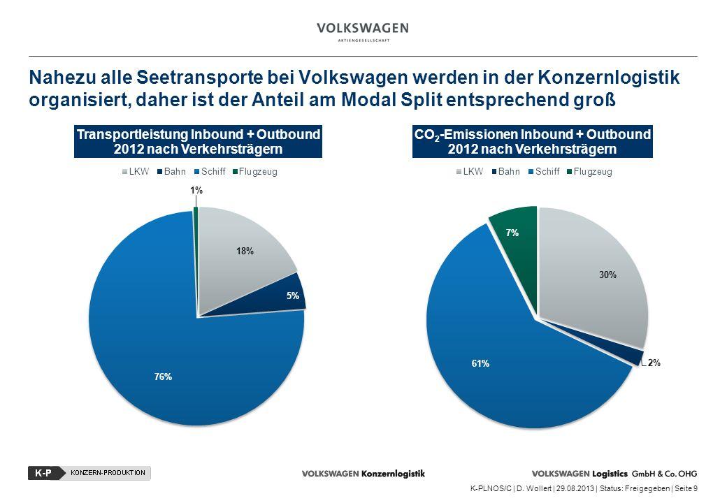 K-PLNOS/C | D. Wollert | 29.08.2013 | Status: Freigegeben | Seite 9 Nahezu alle Seetransporte bei Volkswagen werden in der Konzernlogistik organisiert