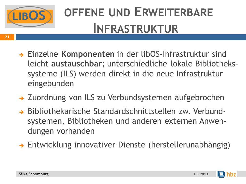 Silke Schomburg OFFENE UND E RWEITERBARE I NFRASTRUKTUR Einzelne Komponenten in der libOS-Infrastruktur sind leicht austauschbar; unterschiedliche lokale Bibliotheks- systeme (ILS) werden direkt in die neue Infrastruktur eingebunden Zuordnung von ILS zu Verbundsystemen aufgebrochen Bibliothekarische Standardschnittstellen zw.