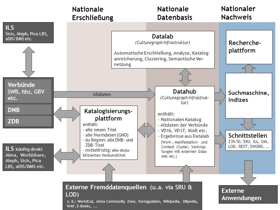 Katalogisierungs- plattform enthält: - alle neuen Titel - alle Normdaten (GND) - zu Beginn: alle DNB- und ZDB-Titel - mittelfristig: alle dedu- blizierten Verbundtitel Datahub (Culturegraph Infrastruk- tur) enthält: - Nationalen Katalog - Altdaten der Verbünde - VD16, VD17, IKAR etc.