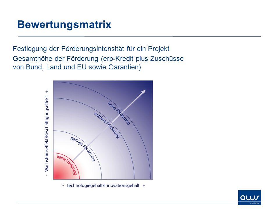 Bewertungsmatrix Festlegung der Förderungsintensität für ein Projekt Gesamthöhe der Förderung (erp-Kredit plus Zuschüsse von Bund, Land und EU sowie G