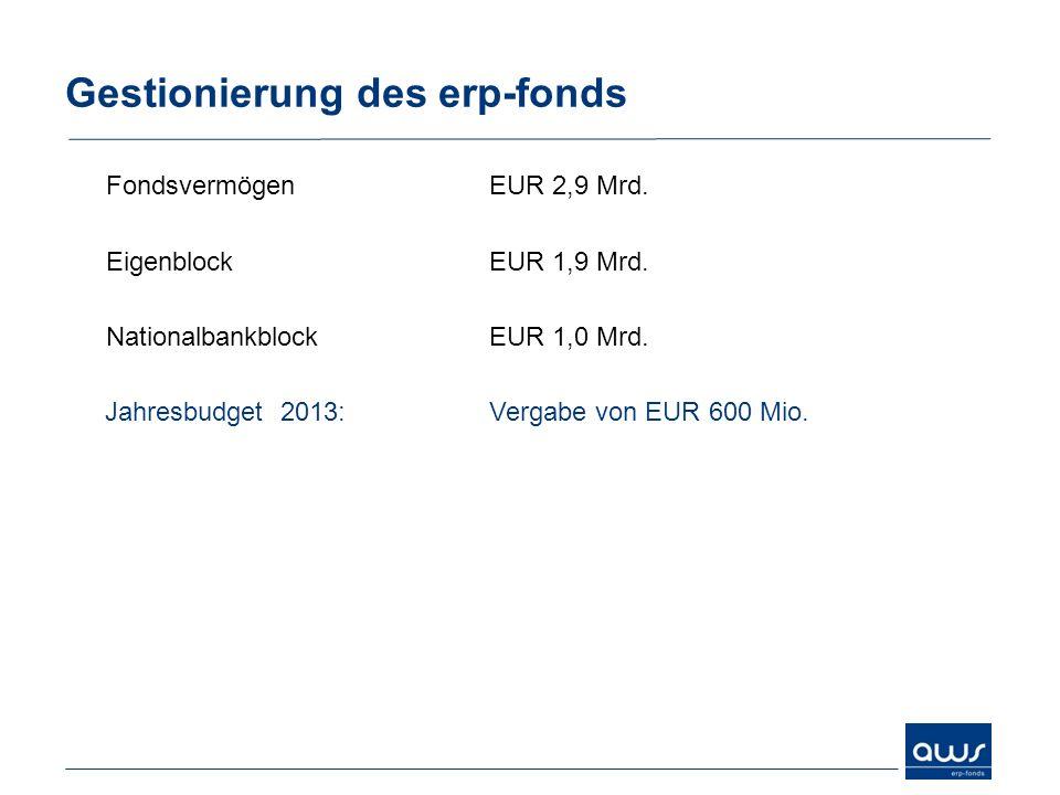 Gestionierung des erp-fonds FondsvermögenEUR 2,9 Mrd. EigenblockEUR 1,9 Mrd. NationalbankblockEUR 1,0 Mrd. Jahresbudget 2013: Vergabe von EUR 600 Mio.