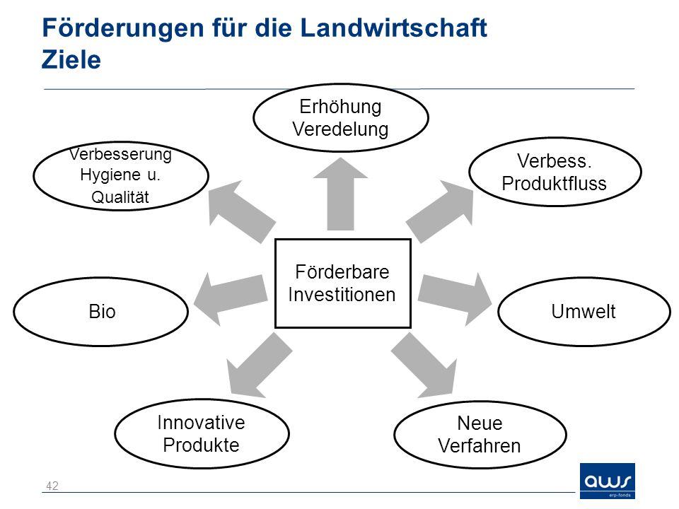 Förderungen für die Landwirtschaft Ziele 42 Förderbare Investitionen Verbesserung Hygiene u. Qualität Erhöhung Veredelung Bio Innovative Produkte Verb