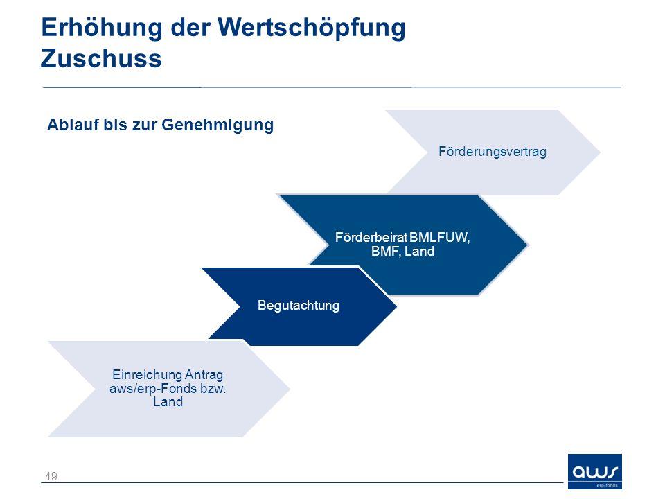 Erhöhung der Wertschöpfung Zuschuss Förderungsvertrag Förderbeirat BMLFUW, BMF, Land Begutachtung Einreichung Antrag aws/erp-Fonds bzw. Land 49 Ablauf