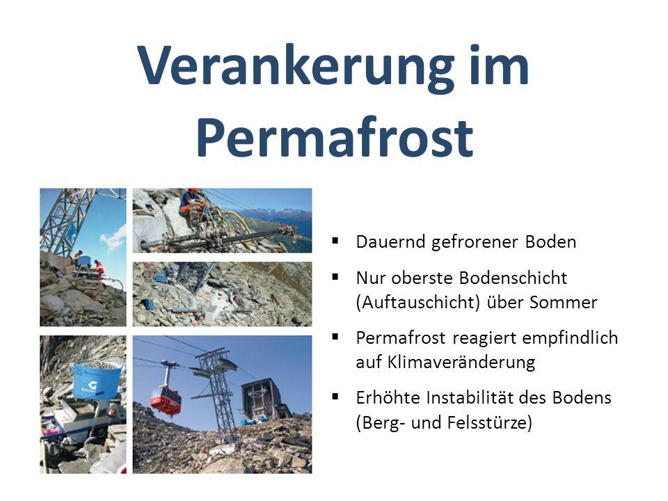 Dauernd gefrorener Boden Nur oberste Bodenschicht (Auftauschicht) über Sommer Permafrost reagiert empfindlich auf Klimaveränderung Erhöhte Instabilität des Bodens (Berg- und Felsstürze) Verankerung im Permafrost