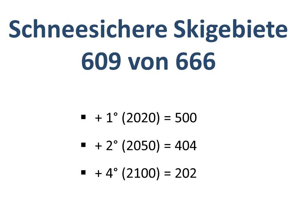 + 1° (2020) = 500 + 2° (2050) = 404 + 4° (2100) = 202 Schneesichere Skigebiete 609 von 666