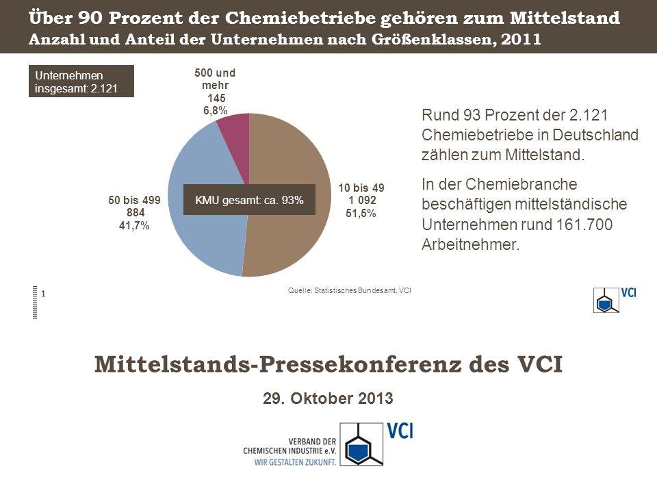 29. Oktober 2013 Mittelstands-Pressekonferenz des VCI Über 90 Prozent der Chemiebetriebe gehören zum Mittelstand Rund 93 Prozent der 2.121 Chemiebetri