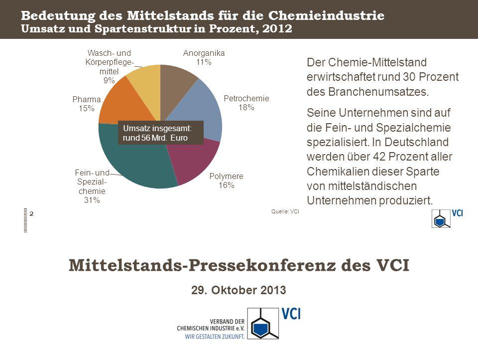 29. Oktober 2013 Mittelstands-Pressekonferenz des VCI Bedeutung des Mittelstands für die Chemieindustrie Der Chemie-Mittelstand erwirtschaftet rund 30