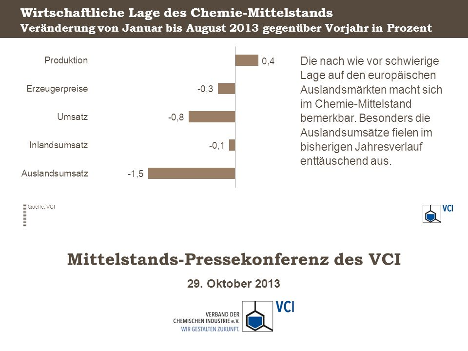29. Oktober 2013 Mittelstands-Pressekonferenz des VCI Wirtschaftliche Lage des Chemie-Mittelstands Die nach wie vor schwierige Lage auf den europäisch