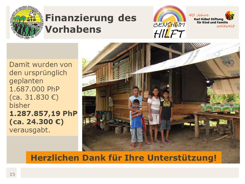 15 Finanzierung des Vorhabens Damit wurden von den ursprünglich geplanten 1.687.000 PhP (ca.