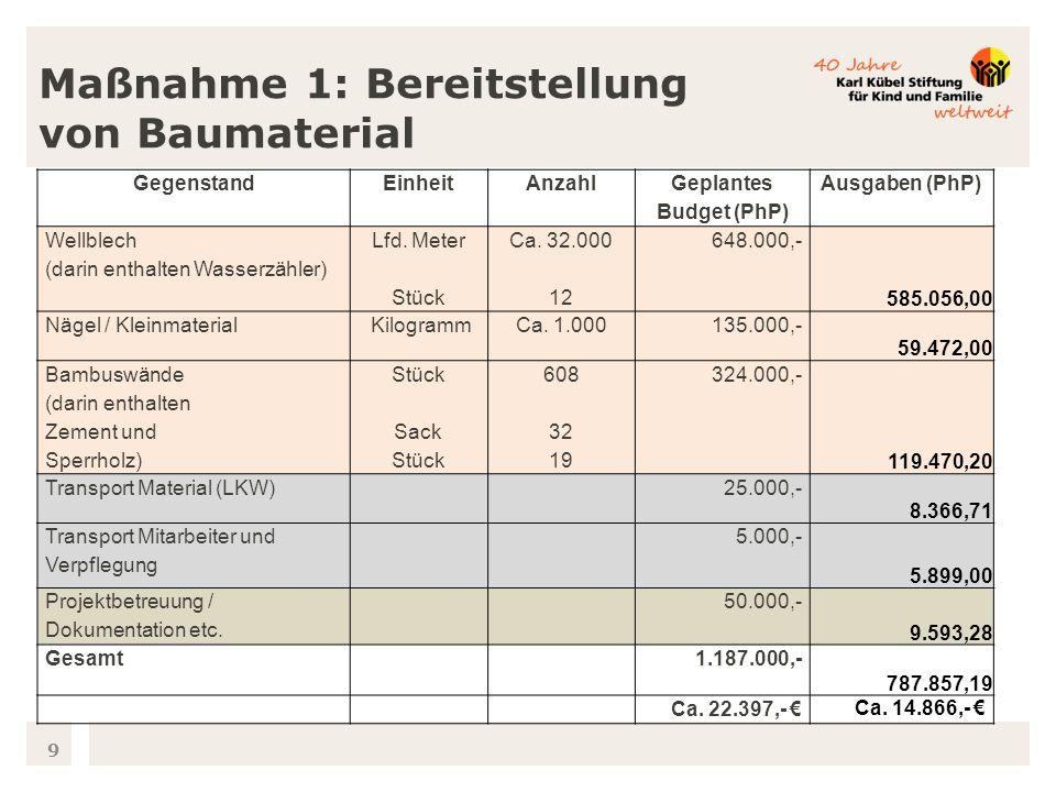 9 GegenstandEinheitAnzahl Geplantes Budget (PhP) Ausgaben (PhP) Wellblech (darin enthalten Wasserzähler) Lfd.