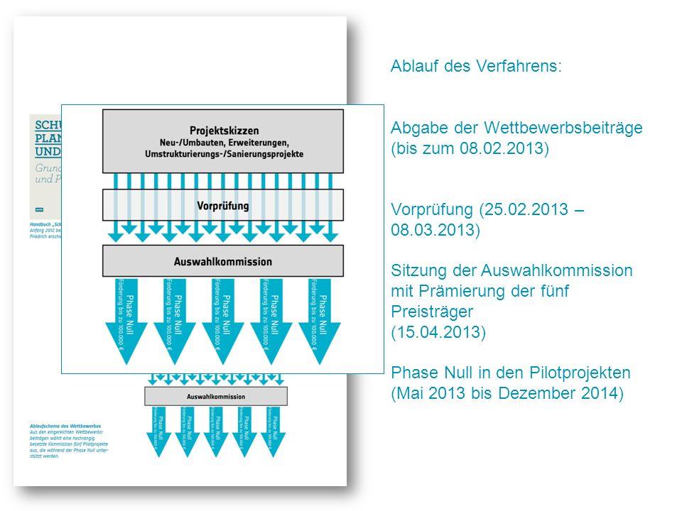 Ablauf des Verfahrens: Abgabe der Wettbewerbsbeiträge (bis zum 08.02.2013) Vorprüfung (25.02.2013 – 08.03.2013) Sitzung der Auswahlkommission mit Präm