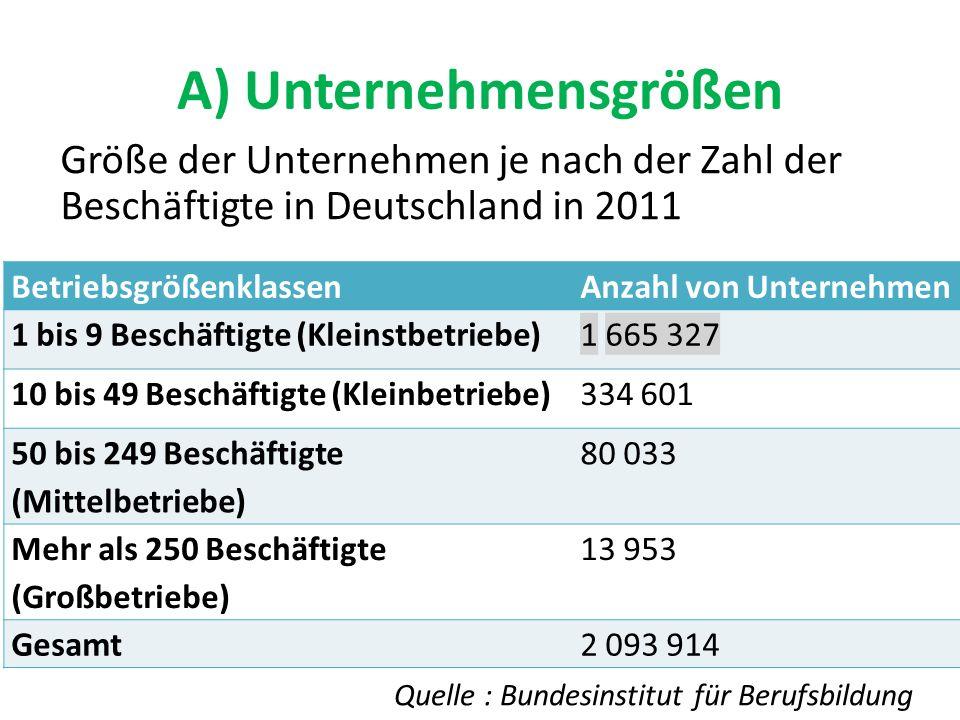 A) Unternehmensgrößen Größe der Unternehmen je nach der Zahl der Beschäftigte in Deutschland in 2011 BetriebsgrößenklassenAnzahl von Unternehmen 1 bis