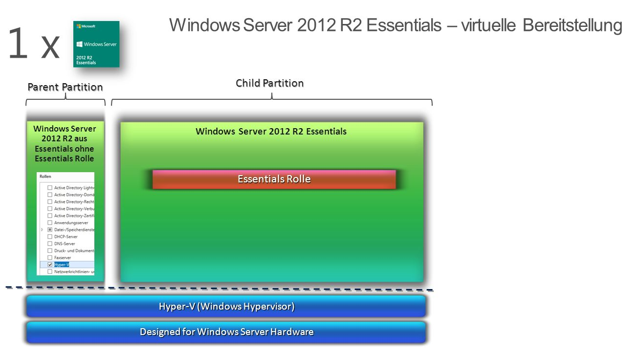 Windows Server 2012 R2 aus Essentials ohne Essentials Rolle Parent Partition Child Partition Windows Server 2012 R2 Essentials Essentials Rolle Hyper-