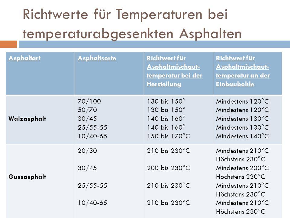 Richtwerte für Temperaturen bei temperaturabgesenkten Asphalten AsphaltartAsphaltsorteRichtwert für Asphaltmischgut- temperatur bei der Herstellung Ri