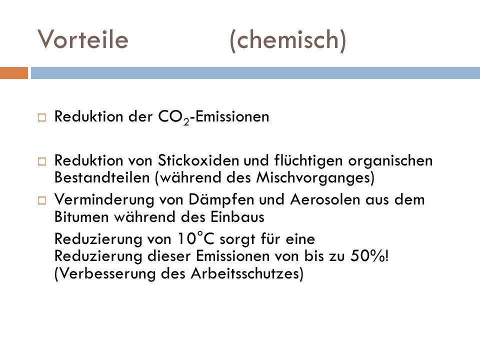 Vorteile (chemisch) Reduktion der CO 2 -Emissionen Reduktion von Stickoxiden und flüchtigen organischen Bestandteilen (während des Mischvorganges) Ver