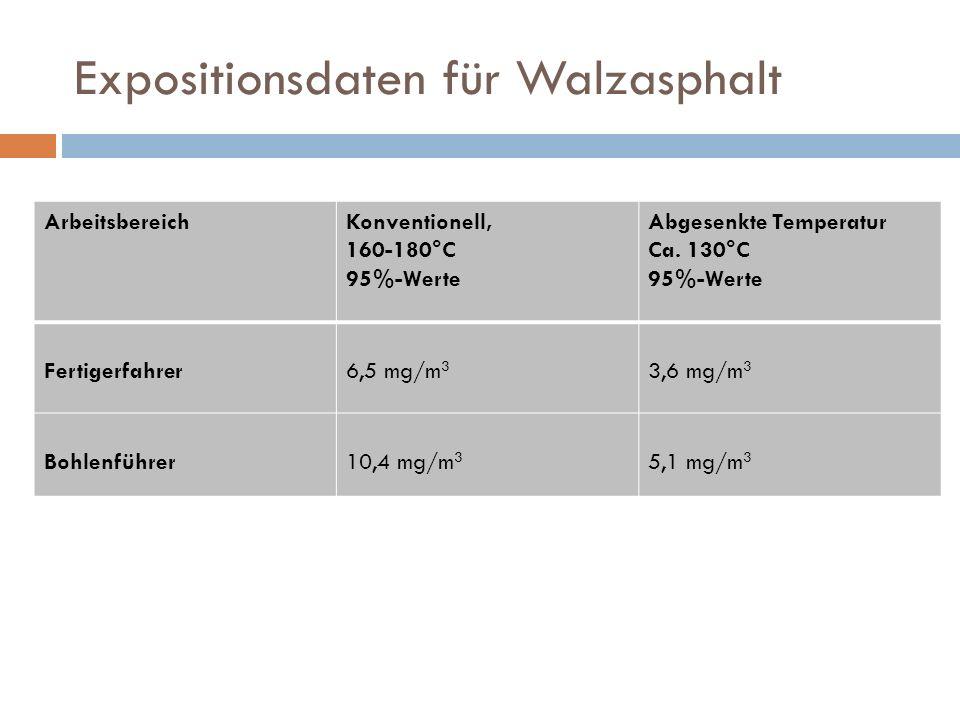 Expositionsdaten für Walzasphalt ArbeitsbereichKonventionell, 160-180°C 95%-Werte Abgesenkte Temperatur Ca. 130°C 95%-Werte Fertigerfahrer6,5 mg/m 3 3