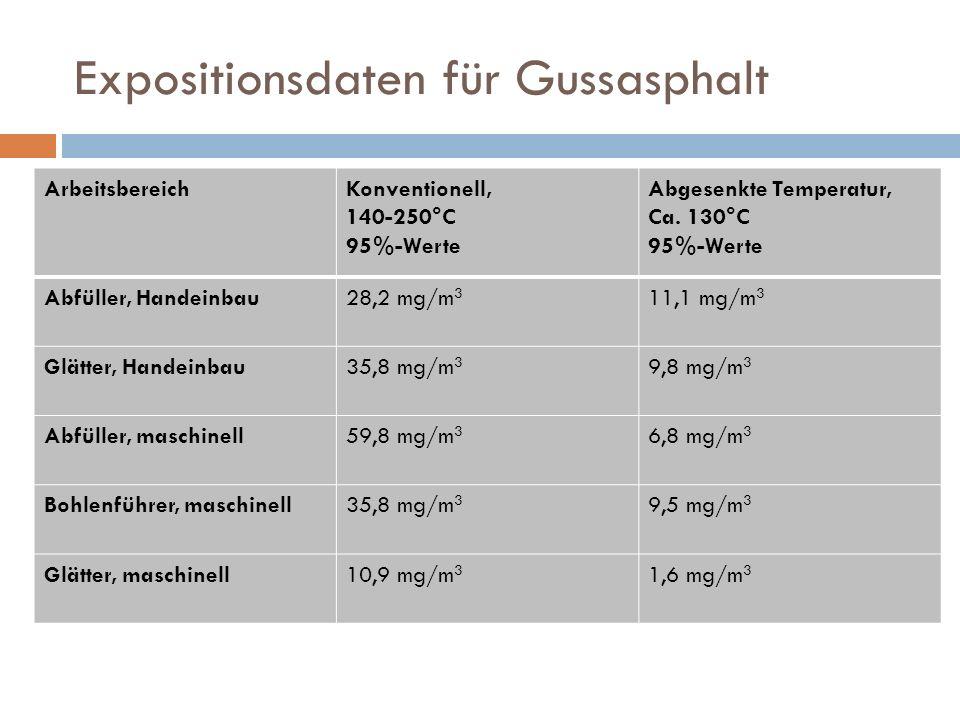 Expositionsdaten für Gussasphalt ArbeitsbereichKonventionell, 140-250°C 95%-Werte Abgesenkte Temperatur, Ca. 130°C 95%-Werte Abfüller, Handeinbau28,2