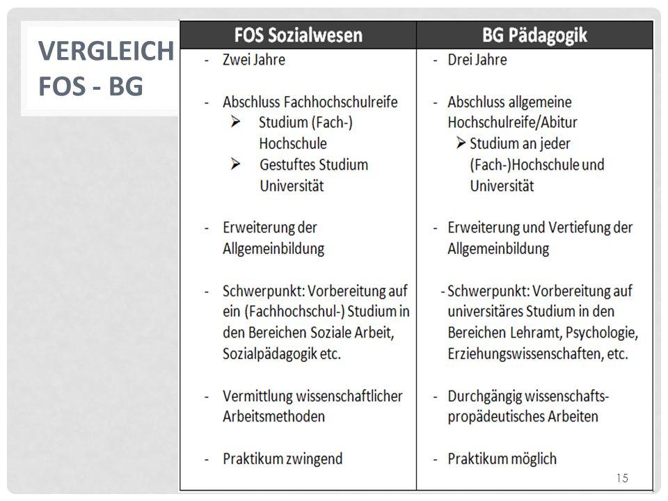 VERGLEICH FOS - BG 15