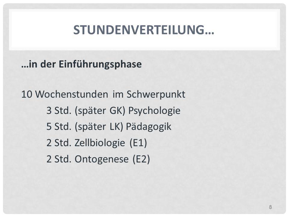 STUNDENVERTEILUNG… …in der Einführungsphase 10 Wochenstunden im Schwerpunkt 3 Std. (später GK) Psychologie 5 Std. (später LK) Pädagogik 2 Std. Zellbio