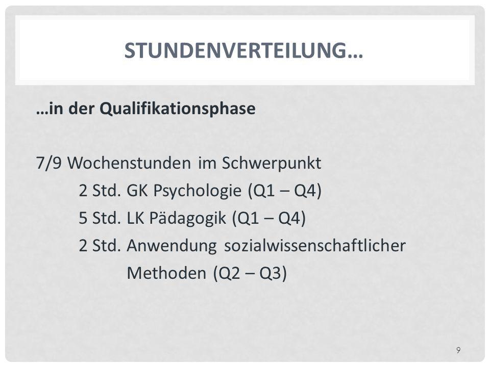 STUNDENVERTEILUNG… …in der Qualifikationsphase 7/9 Wochenstunden im Schwerpunkt 2 Std. GK Psychologie (Q1 – Q4) 5 Std. LK Pädagogik (Q1 – Q4) 2 Std. A