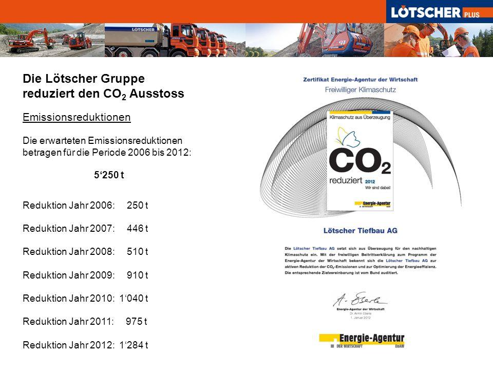 Emissionsreduktionen Die erwarteten Emissionsreduktionen betragen für die Periode 2006 bis 2012: 5250 t Reduktion Jahr 2006: 250 t Reduktion Jahr 2007