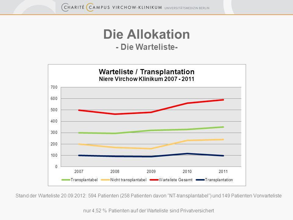 Stand der Warteliste 20.09.2012: 594 Patienten (258 Patienten davon NT-transplantabel) und 149 Patienten Vorwarteliste Die Allokation - Die Warteliste- nur 4,52 % Patienten auf der Warteliste sind Privatversichert