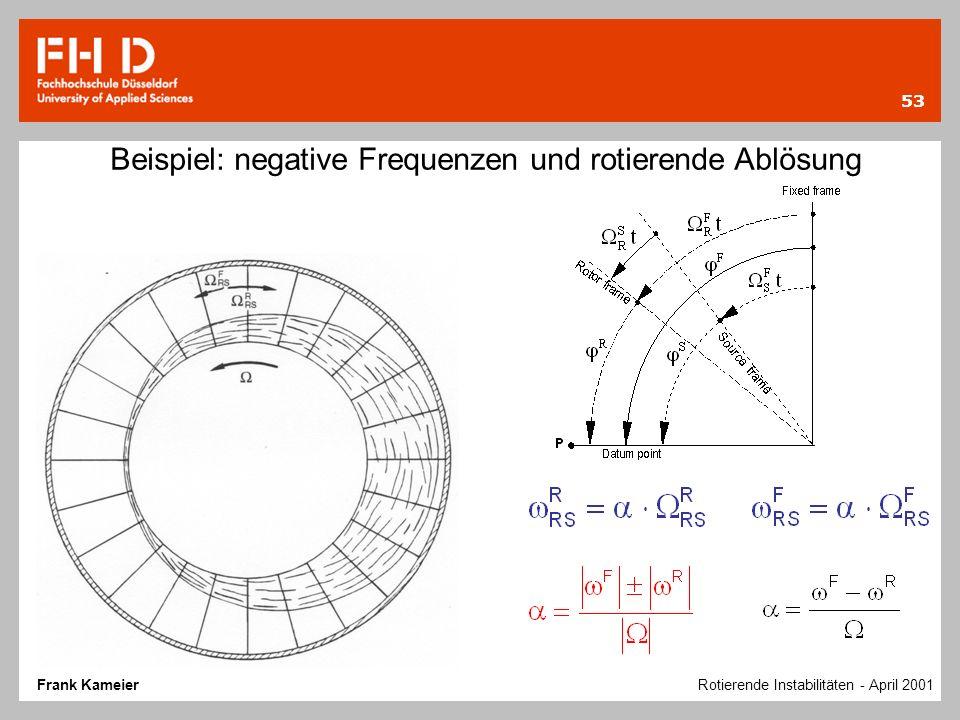 53 Beispiel: negative Frequenzen und rotierende Ablösung Frank Kameier Rotierende Instabilitäten - April 2001