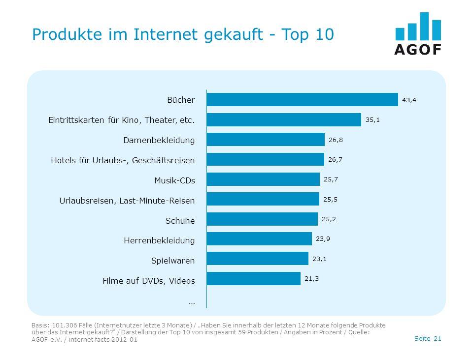 Seite 21 Produkte im Internet gekauft - Top 10 Basis: 101.306 Fälle (Internetnutzer letzte 3 Monate) / Haben Sie innerhalb der letzten 12 Monate folgende Produkte über das Internet gekauft.