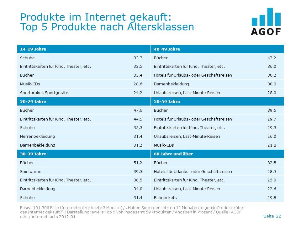 Seite 22 Produkte im Internet gekauft: Top 5 Produkte nach Altersklassen Basis: 101.306 Fälle (Internetnutzer letzte 3 Monate) / Haben Sie in den letzten 12 Monaten folgende Produkte über das Internet gekauft.
