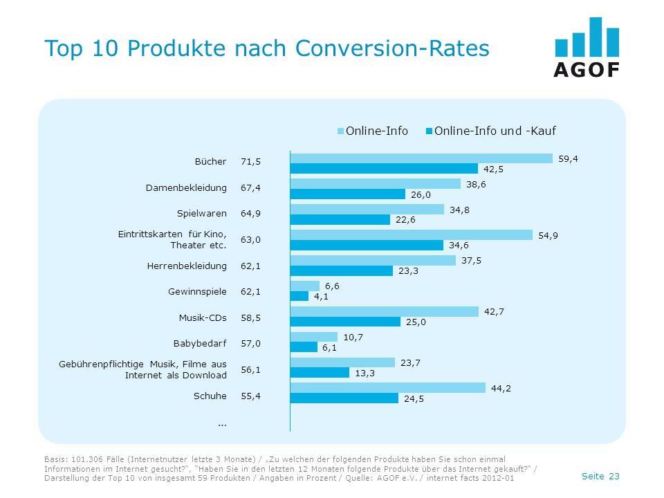 Seite 23 Top 10 Produkte nach Conversion-Rates Basis: 101.306 Fälle (Internetnutzer letzte 3 Monate) / Zu welchen der folgenden Produkte haben Sie schon einmal Informationen im Internet gesucht , Haben Sie in den letzten 12 Monaten folgende Produkte über das Internet gekauft.