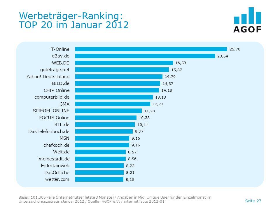 Seite 27 Werbeträger-Ranking: TOP 20 im Januar 2012 Basis: 101.306 Fälle (Internetnutzer letzte 3 Monate) / Angaben in Mio.
