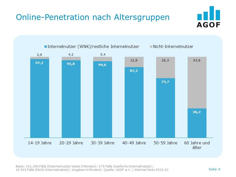 Seite 9 Online-Penetration nach Altersgruppen Basis: 101.306 Fälle (Internetnutzer letzte 3 Monate) / 576 Fälle (restliche Internetnutzer) / 10.541 Fälle (Nicht-Internetnutzer) / Angaben in Prozent / Quelle: AGOF e.V.