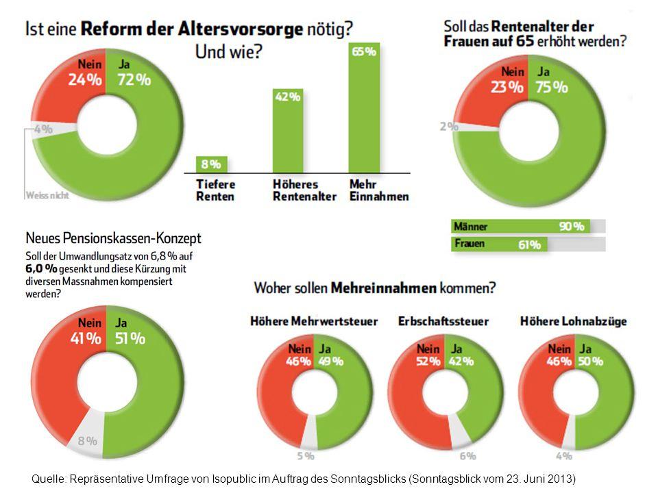 19 «Eckwerte der Reform Altersvorsorge 2020» | Stiftungsversammlung Pro Senectute Schweiz | Freiburg, 25. Juni 2013 Jürg Brechbühl, Direktor Bundesamt
