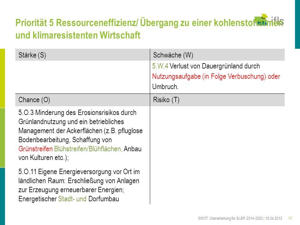 10 Priorität 5 Ressourceneffizienz/ Übergang zu einer kohlenstoffarmen und klimaresistenten Wirtschaft Stärke (S)Schwäche (W) 5.W.4 Verlust von Dauergrünland durch Nutzungsaufgabe (in Folge Verbuschung) oder Umbruch.