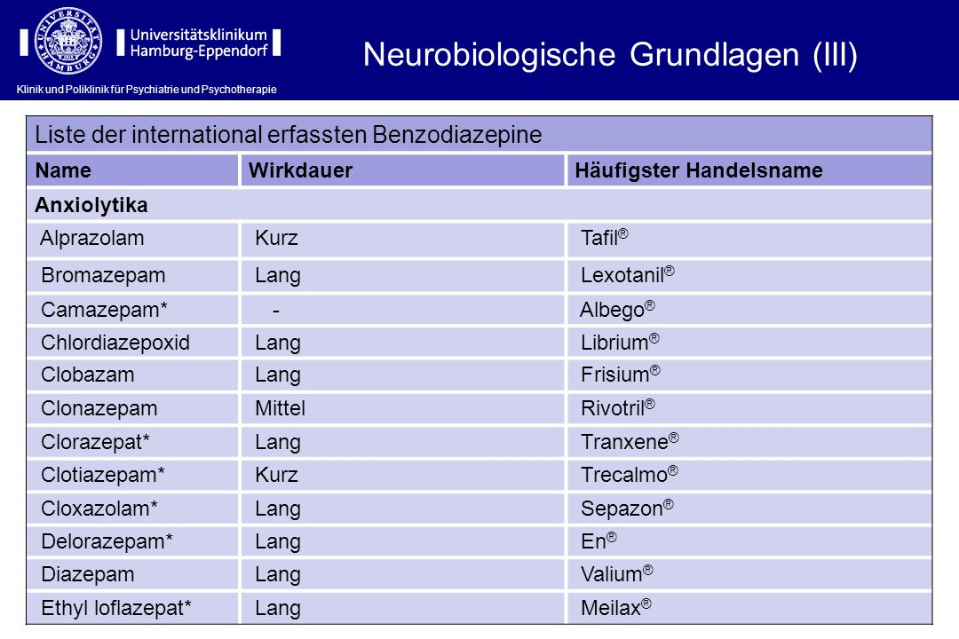 Klinik und Poliklinik für Psychiatrie und Psychotherapie Liste der international erfassten Benzodiazepine NameWirkdauerHäufigster Handelsname Anxiolyt