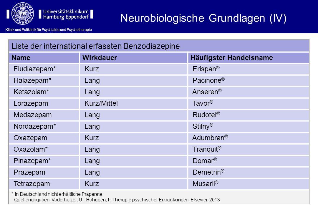 Klinik und Poliklinik für Psychiatrie und Psychotherapie Liste der international erfassten Benzodiazepine NameWirkdauerHäufigster Handelsname Fludiaze
