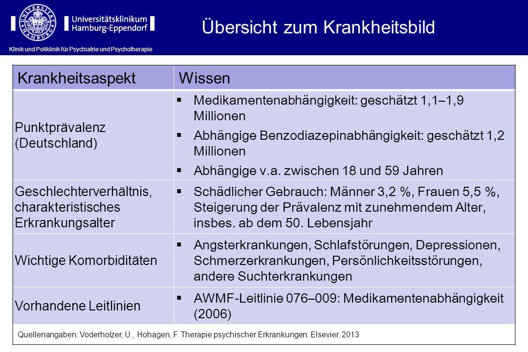 Übersicht zum Krankheitsbild KrankheitsaspektWissen Punktprävalenz (Deutschland) Medikamentenabhängigkeit: geschätzt 1,1–1,9 Millionen Abhängige Benzo