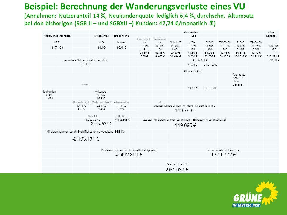 Beispiel: Berechnung der Wanderungsverluste eines VU (Annahmen: Nutzeranteil 14 %, Neukundenquote lediglich 6,4 %, durchschn. Altumsatz bei den bisher