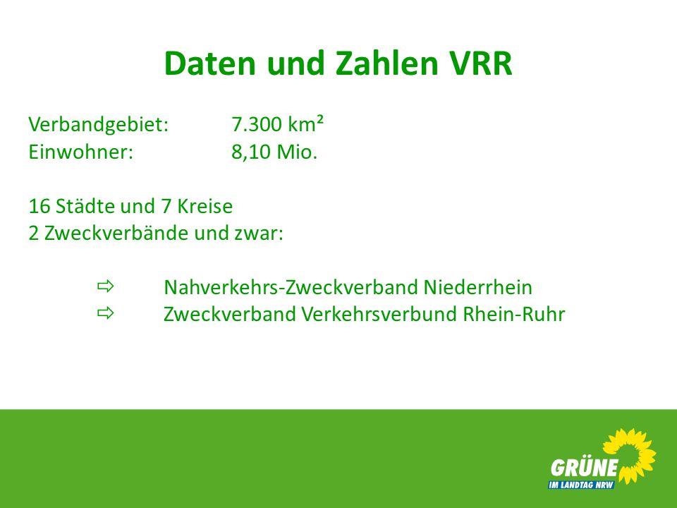 Daten und Zahlen VRR Verbandgebiet: 7.300 km² Einwohner: 8,10 Mio. 16 Städte und 7 Kreise 2 Zweckverbände und zwar: Nahverkehrs-Zweckverband Niederrhe