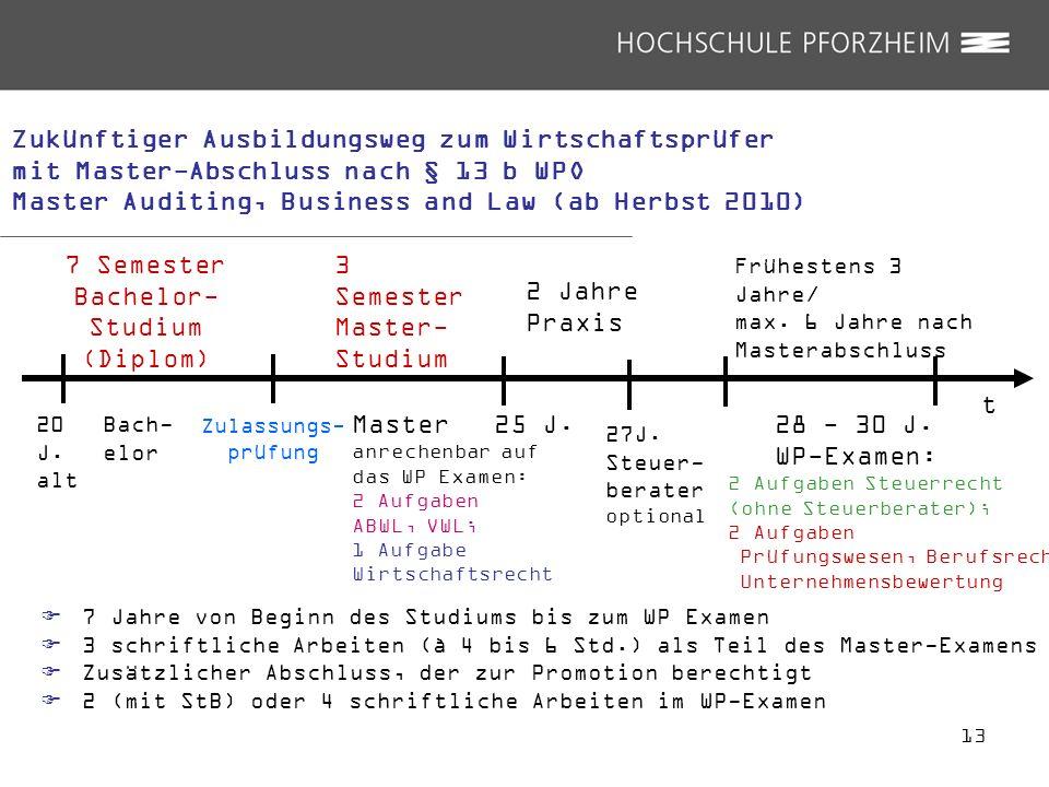 13 t 20 J. alt Bach- elor 7 Semester Bachelor- Studium (Diplom) 2 Jahre Praxis 28 - 30 J. WP-Examen: 2 Aufgaben Steuerrecht (ohne Steuerberater); 2 Au