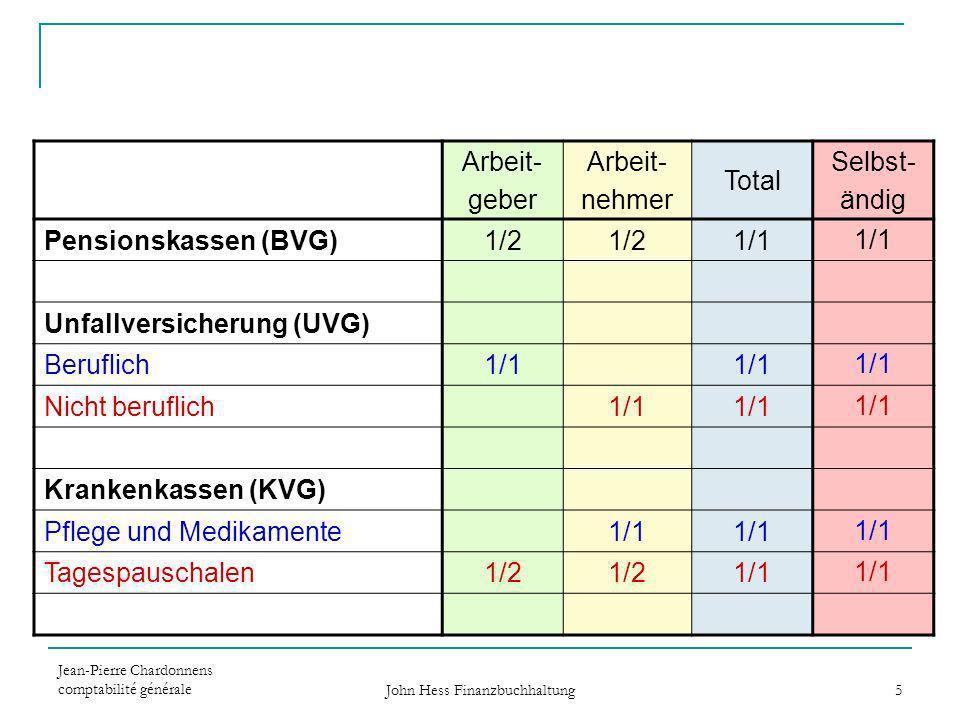 Jean-Pierre Chardonnens comptabilité générale John Hess Finanzbuchhaltung 5 Arbeit- geber Arbeit- nehmer Total Selbst- ändig Pensionskassen (BVG)1/2 1