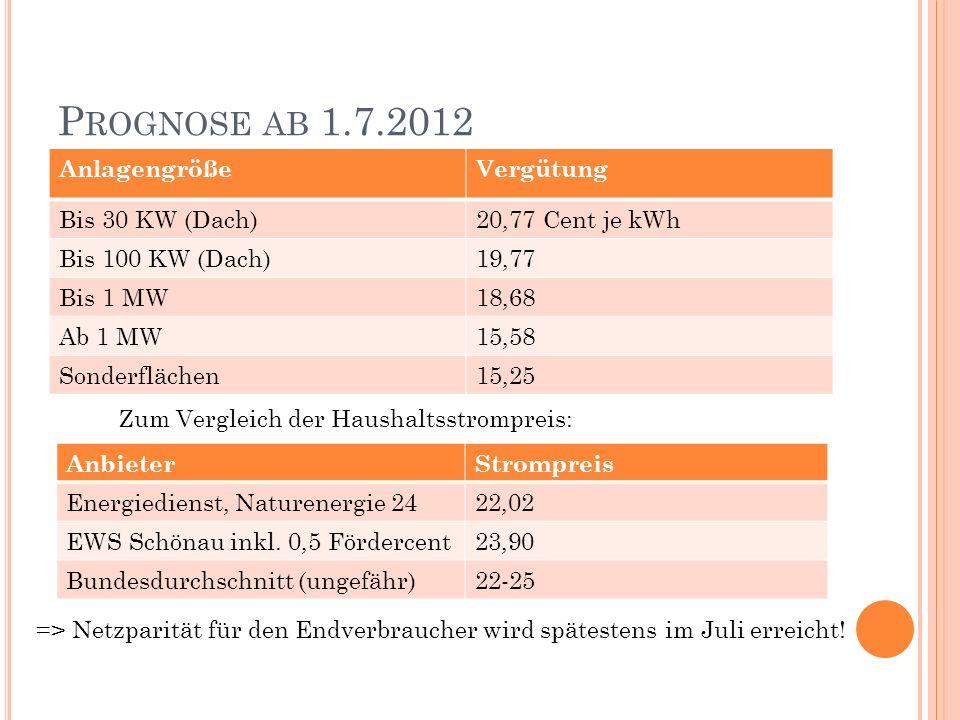 P ROGNOSE AB 1.7.2012 AnlagengrößeVergütung Bis 30 KW (Dach)20,77 Cent je kWh Bis 100 KW (Dach)19,77 Bis 1 MW18,68 Ab 1 MW15,58 Sonderflächen15,25 Anb