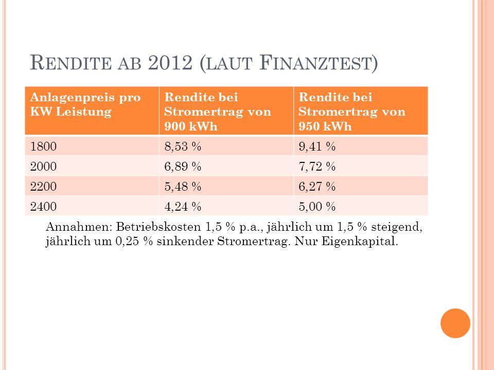 R ENDITE AB 2012 ( LAUT F INANZTEST ) Anlagenpreis pro KW Leistung Rendite bei Stromertrag von 900 kWh Rendite bei Stromertrag von 950 kWh 18008,53 %9