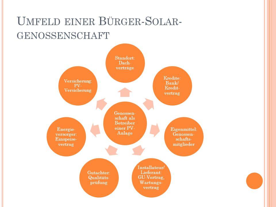 U MFELD EINER B ÜRGER -S OLAR - GENOSSENSCHAFT Genossen- schaft als Betreiber einer PV- Anlage Standort: Dach- verträge Kredite: Bank/ Kredit- vertrag